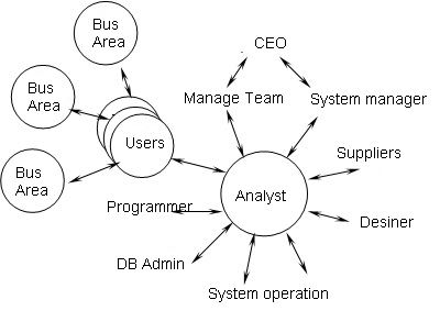 required skills of a systems analyst Free essay: leonard marshall bob o'brien cis-320 october 7th 2012 required skills of a systems analyst a systems analyst is someone who solves business.